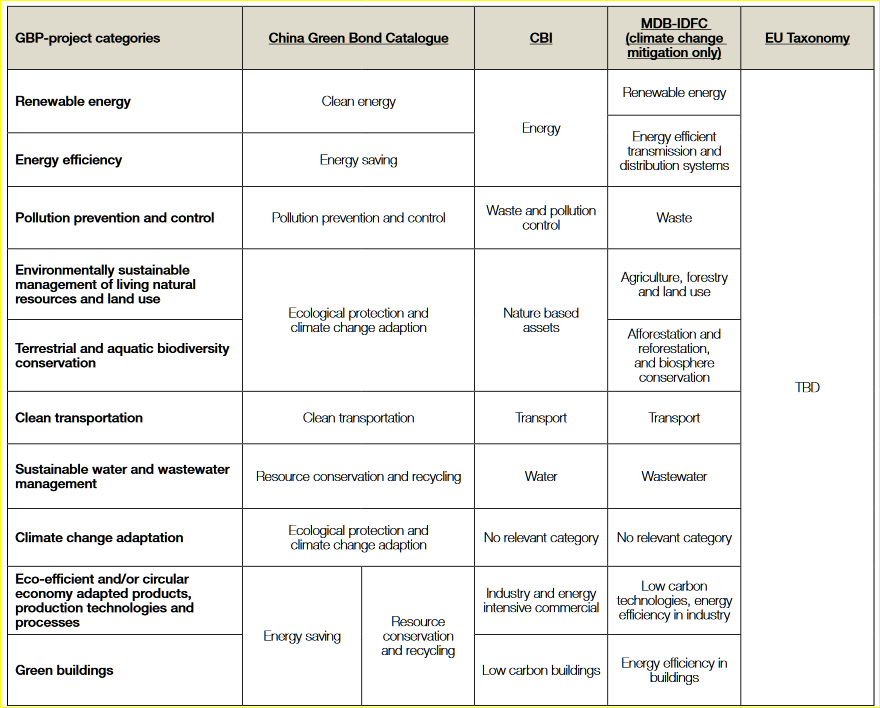 green-project-categories-and-various-classification-systems